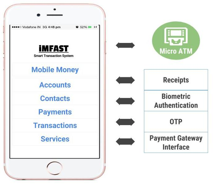 Mobile Payments